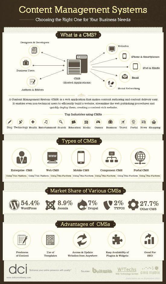 CMS Statistiche: vedi l'immagine intera su Pinterest