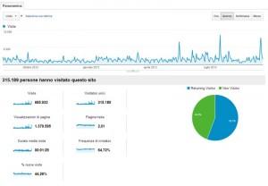 Google Analyitcs: statistiche di acecsso a un sito
