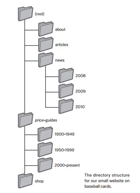 struttura albero sito: suggerimenti di Google per il SEO