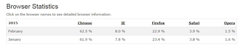 Statistiche sui browser