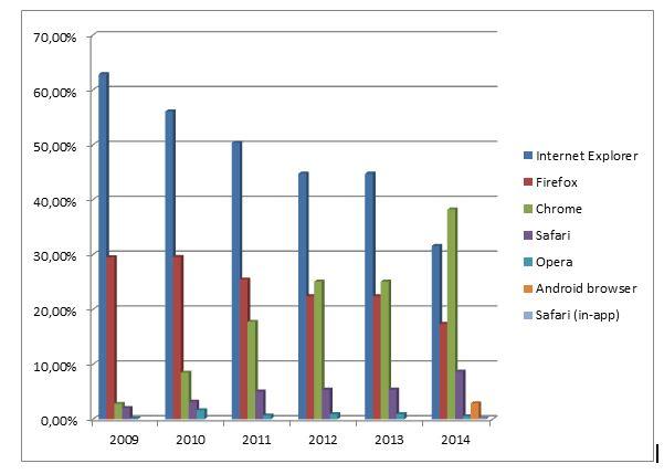 le statistiche di Google Analytics