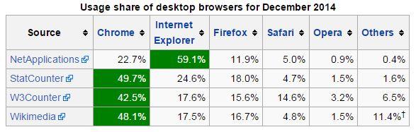 wikipedia statistiche sui browser
