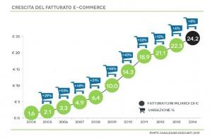 report sull'andamento del fatturato ecommerce in Italia