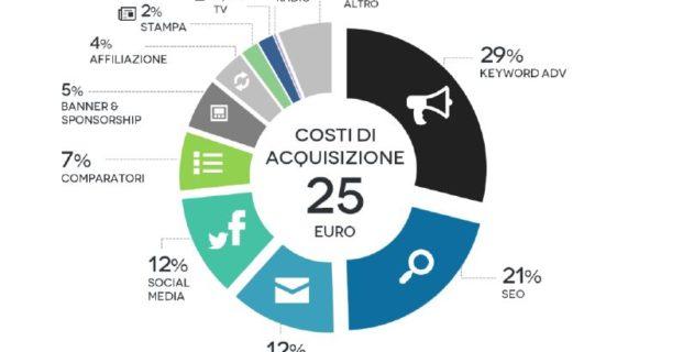 Grande crescita per l'e-commerce in Italia e nel mondo: report e-commerce 2015