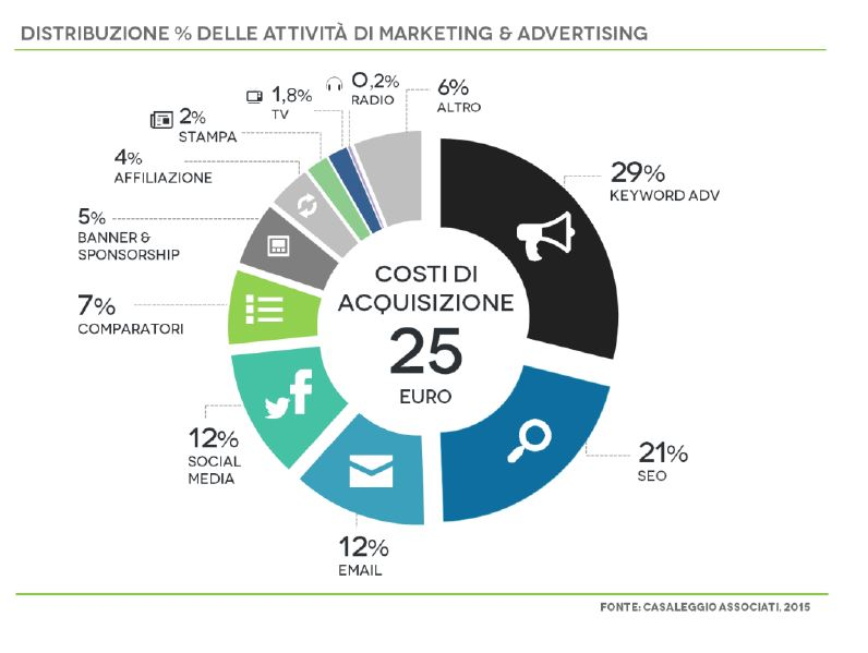 il marketing dell e commerce: come vengono promossi i siti web