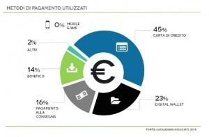metodi di pagamento dell'e-commerce