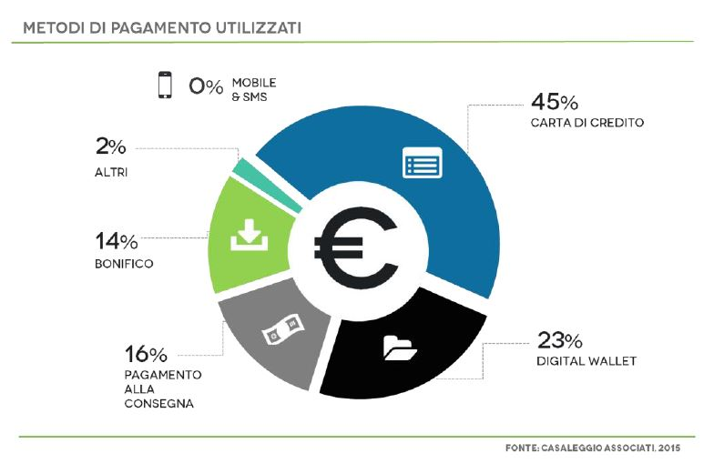 metodi di pagamento dell'e-commerce