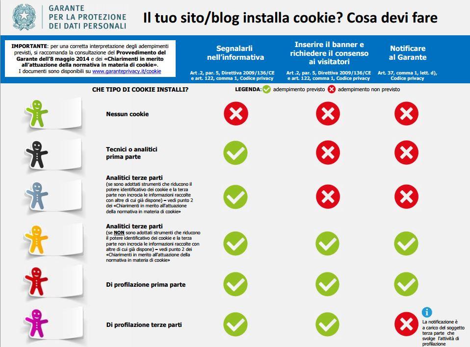 Come capire se il proprio sito web installa i cookie