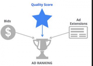 adword costo per click cpc e qualità dell'annuncio