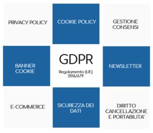 GDPR come adeguare il sito web