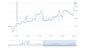 Andamento SEO del sito nethics dopo l'aggiornamento dell'algoritmo monitorato con SEO Zoom