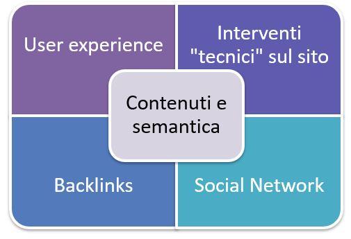 SEO: metodologia e piano di azioni operativo