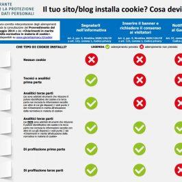 Come verificare se il nostro sito contiene i cookie